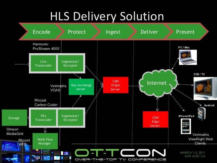 HLS Delivery Solution  Android Live Transcoder CDN Origin Server  Harmonic ProStream 4000 Internet  CDN Edge Server  File ...