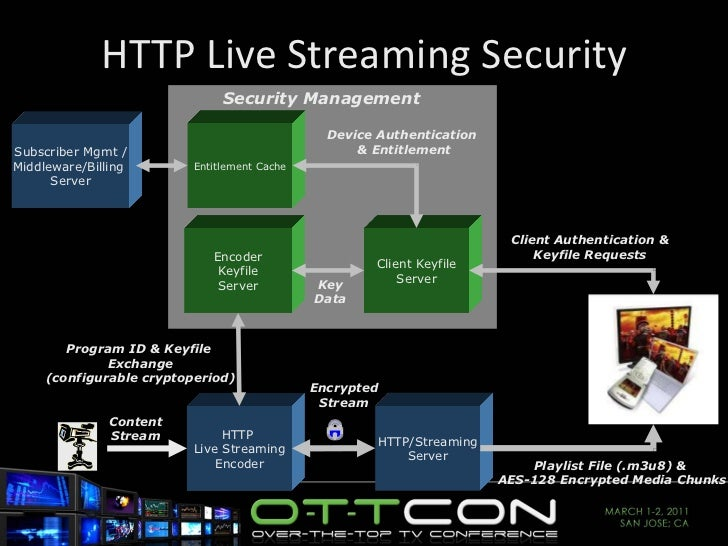 HTTP Live Streaming Security Subscriber Mgmt / Middleware/Billing  Server Client Keyfile Server HTTP/Streaming Server Play...