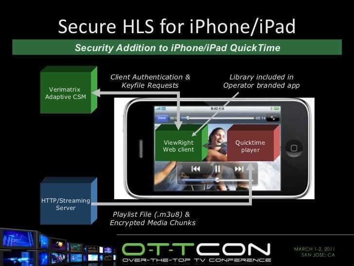 Secure HLS for iPhone/iPad Quicktime player ViewRight Web client Verimatrix  Adaptive CSM HTTP/Streaming Server Security A...
