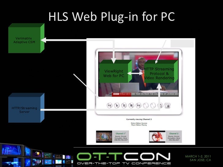 HLS Web Plug-in for PC ViewRight Web for PC Verimatrix  Adaptive CSM HTTP/Streaming Server Playlist File  (.m3u8) &  Encry...