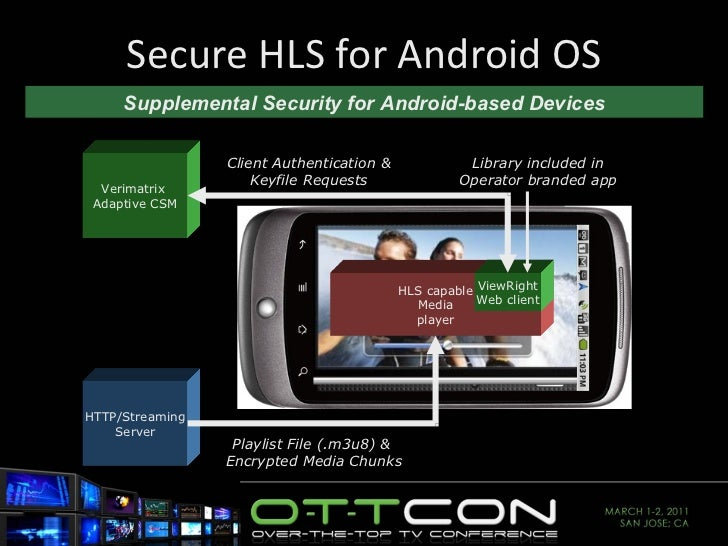 Secure HLS for Android OS HLS capable Media player ViewRight Web client Verimatrix  Adaptive CSM HTTP/Streaming Server Sup...