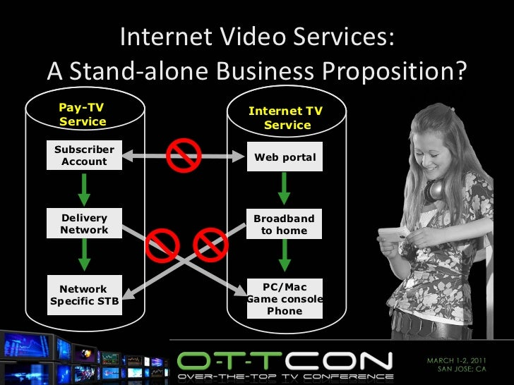 Internet Video Services: A Stand-alone Business Proposition? ????? Broadband to home Web portal PC/Mac Game console Phone ...