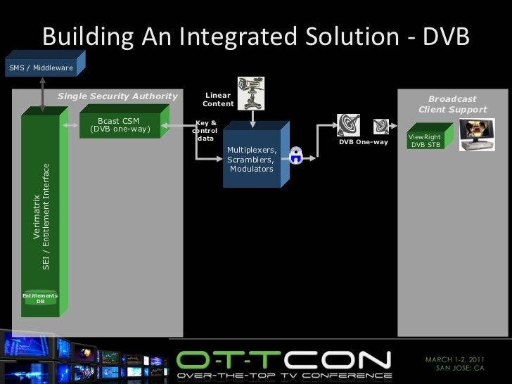 Building An Integrated Solution - DVB Verimatrix SEI / Entitlement Interface Entitlements  DB Bcast CSM  (DVB one-way) SMS...
