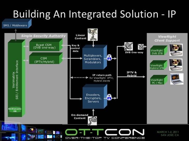 Building An Integrated Solution - IP Verimatrix SEI / Entitlement Interface CSM  (IPTV/Hybrid) Entitlements  DB Bcast CSM ...