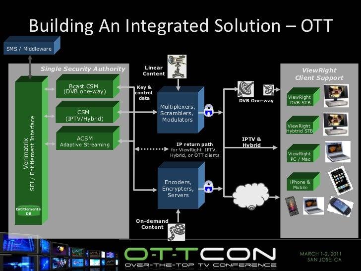 Building An Integrated Solution – OTT Verimatrix SEI / Entitlement Interface CSM  (IPTV/Hybrid) Entitlements  DB Bcast CSM...