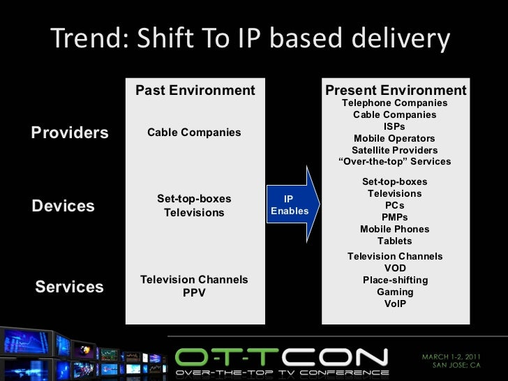 Trend: Shift To IP based delivery  Past Environment Present Environment Providers Devices Services Cable Companies Set-top...