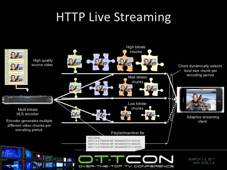 HTTP Live Streaming High quality source video  Multi bitrate HLS encoder  High bitrate chunks Med bitrate chunks Low bitra...