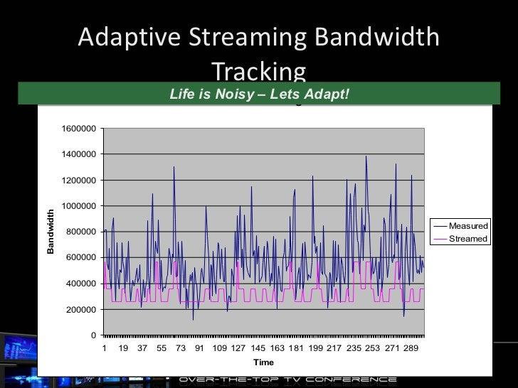 Adaptive Streaming Bandwidth Tracking Life is Noisy – Lets Adapt!