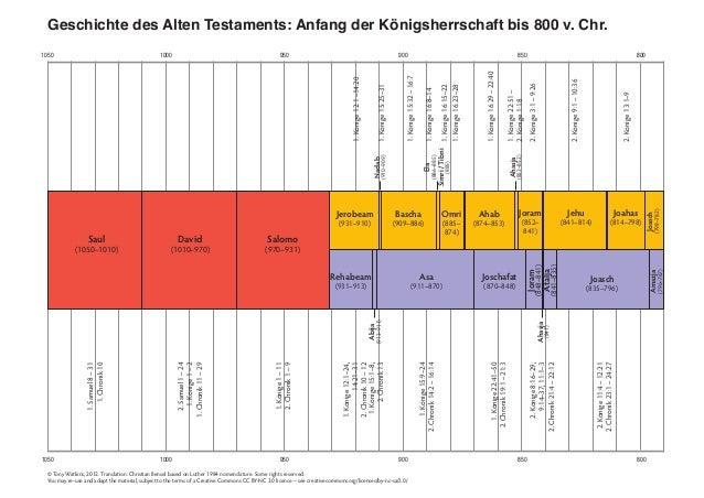 1050 1000 950 900 850 800 1050 1000 950 900 850 800 Geschichte des Alten Testaments: Anfang der Königsherrschaft bis 800 v...