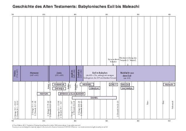 700 650 600 550 500 450 700 650 600 550 500 450 Geschichte des Alten Testaments: Babylonisches Exil bis Maleachi 2.Könige2...