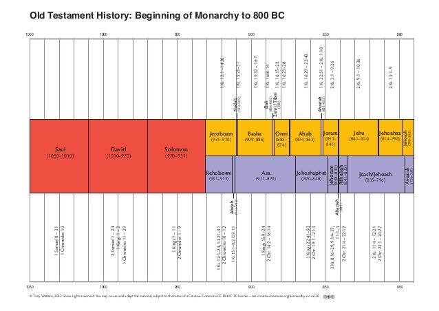 1050 1000 950 900 850 800 1050 1000 950 900 850 800 Old Testament History: Beginning of Monarchy to 800 BC 2Ki.13:1–9 2Ki....