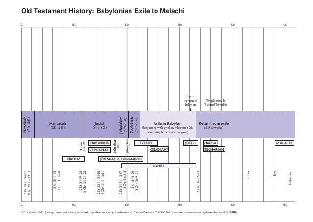 700 650 600 550 500 450 700 650 600 550 500 450 Old Testament History: Babylonian Exile to Malachi 2Ki.24:8–20 2Chr.36:9–2...