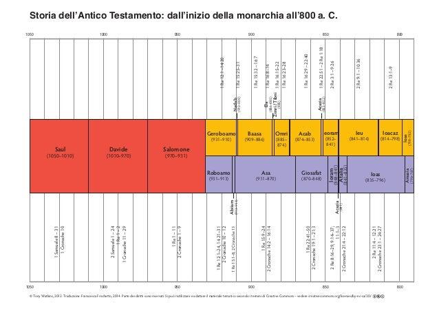 1050 1000 950 900 850 800 1050 1000 950 900 850 800 Storia dell'Antico Testamento: dall'inizio della monarchia all'800 a. ...