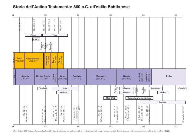 800 750 700 650 600 550 800 750 700 650 600 550 Storia dell'Antico Testamento: 800 a.C. all'esilio Babilonese 2Re17:1–41 2...