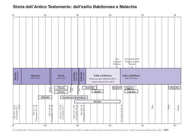 700 650 600 550 500 450 700 650 600 550 500 450 Storia dell'Antico Testamento: dall'esilio Babilonese a Malachia 2Re24:8–2...