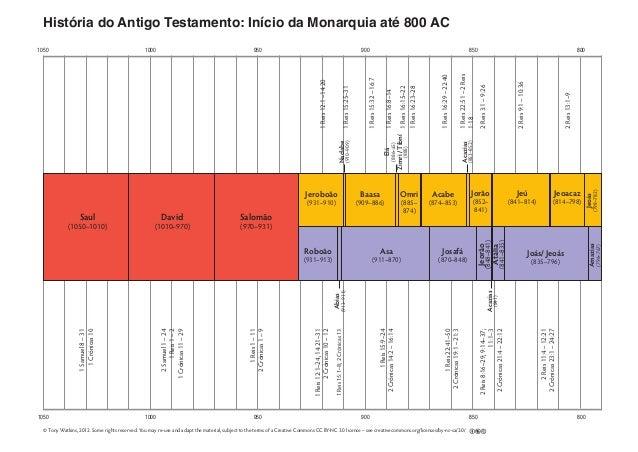 1050 1000 950 900 850 800 1050 1000 950 900 850 800 História do Antigo Testamento: Início da Monarquia até 800 AC 2Reis13:...