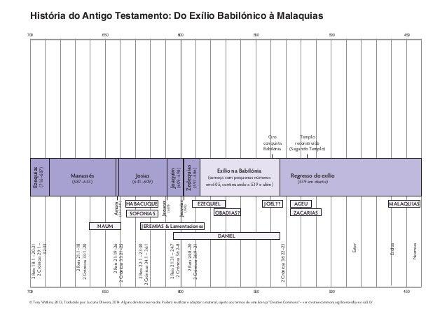700 650 600 550 500 450 700 650 600 550 500 450 História do Antigo Testamento: Do Exílio Babilónico à Malaquias 2Reis24:8–...