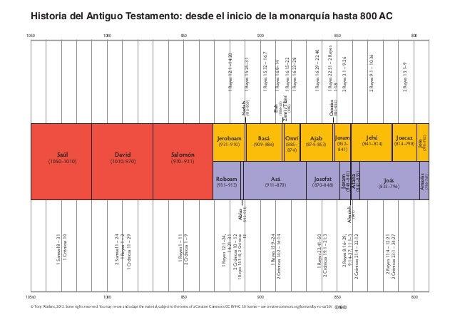 105v0 1000 950 900 850 800 1050 1000 950 900 850 800 Historia del Antiguo Testamento: desde el inicio de la monarquía hast...