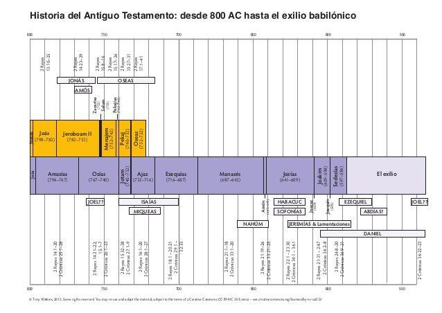 800 750 700 650 600 550 800 750 700 650 600 550 Historia del Antiguo Testamento: desde 800 AC hasta el exilio babilónico 2...