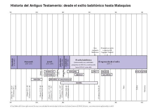 700 650 600 550 500 450 700 650 600 550 500 450 Historia del Antiguo Testamento: desde el exilio babilónico hasta Malaquía...