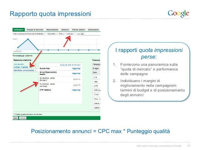 Rapporto quota impressioni                                     I rapporti quota impressioni                               ...