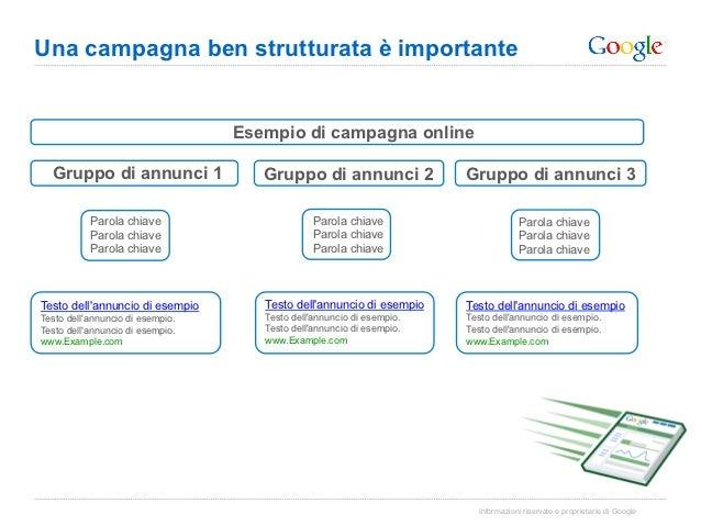 Una campagna ben strutturata è importante                                  Esempio di campagna online  Gruppo di annunci 1...