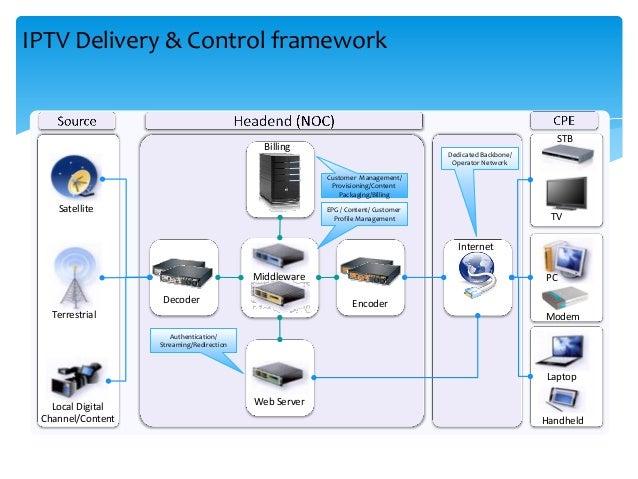 IPTV Delivery & Control framework Satellite Terrestrial Local Digital Channel/Content Billing Decoder Encoder Web Server M...