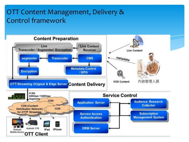 OTT Content Management, Delivery & Control framework