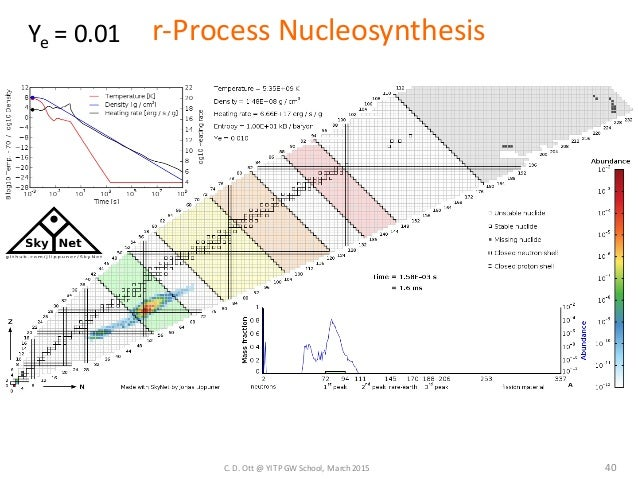 nucleosynthesis simulation Initial simulation and extend the scope of the nuclear towards realistic nucleosynthesis in core-collapse supernovae simulations chimera.