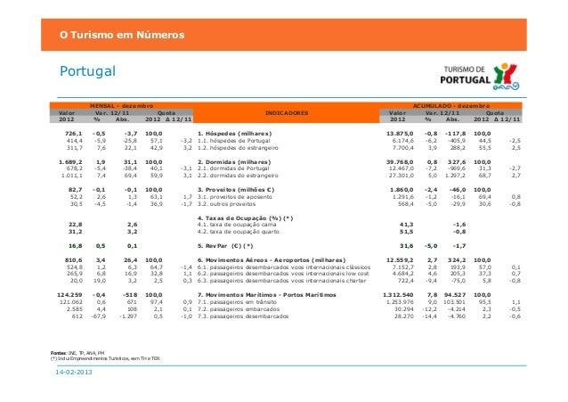 O Turismo em Números    Portugal                  MENSAL - dezembro                                                       ...