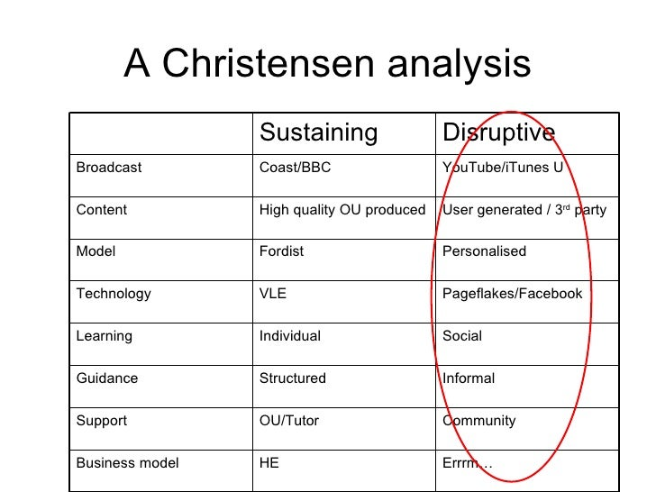 A Christensen analysis Errrm… HE Business model Community OU/Tutor Support Informal Structured Guidance Social Individual ...