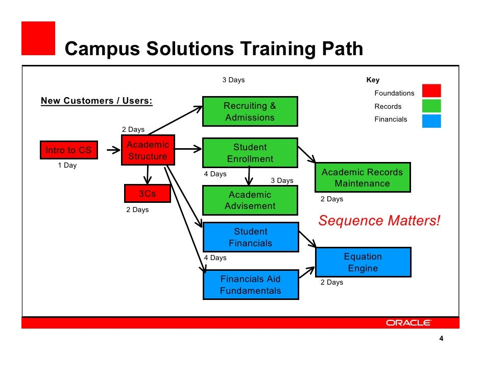 Campus Solutions Training Path                                  3 Days                              Key                   ...