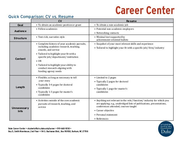 Career Center  Quick Comparison: CV vs. Resume  CV Resume  Goal • To obtain an academic position or grant • To obtain a no...