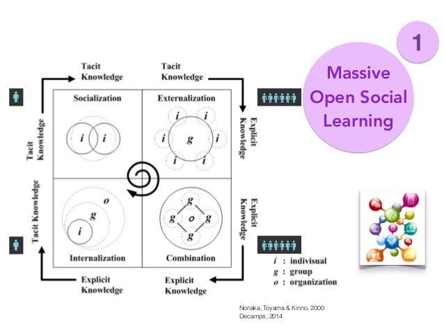 Nonaka, Toyama & Kinno, 2000 Massive Open Social Learning 1 Decamps, 2014