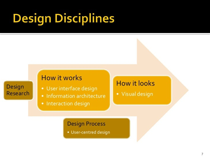 How it worksDesign                                       How it looks           • User interface designResearch   • Inform...