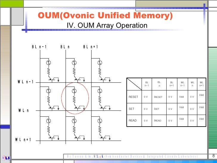 ovonic unified memory This paper discusses the development status of the memory cell element of oum (ovonic unified memory) - a chalcogenide-based, phase-change nonvolatile semi.
