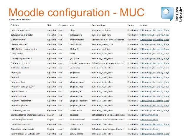 Moodle configuration - MUC