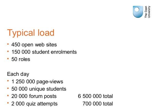 Typical load • 450 open web sites • 150 000 student enrolments • 50 roles Each day • 1 250 000 page-views • 50 000 unique ...