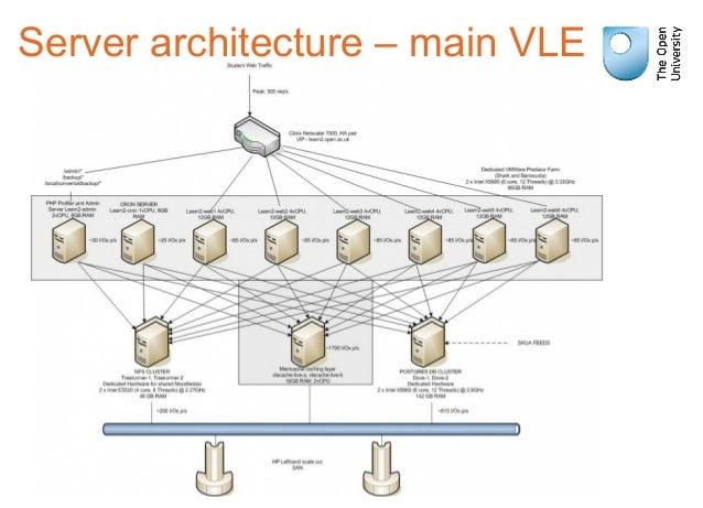 Server architecture – main VLE