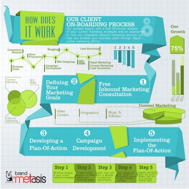 Our client Onboarding Process - Brand Metasis - Integrated Inbound Ma…