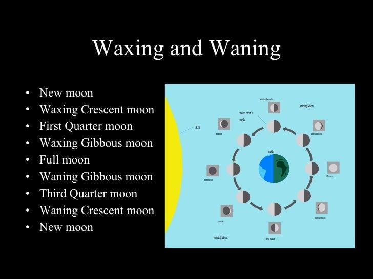 Waxing and Waning <ul><li>New moon </li></ul><ul><li>Waxing Crescent moon </li></ul><ul><li>First Quarter moon </li></ul><...