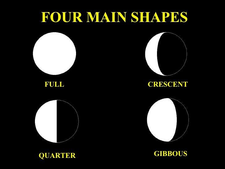 Four Basic Shapes FULL QUARTER CRESCENT GIBBOUS FOUR MAIN SHAPES