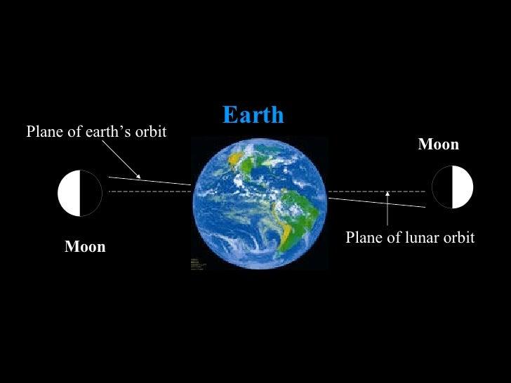 Earth Moon Moon Plane of earth's orbit Plane of lunar orbit