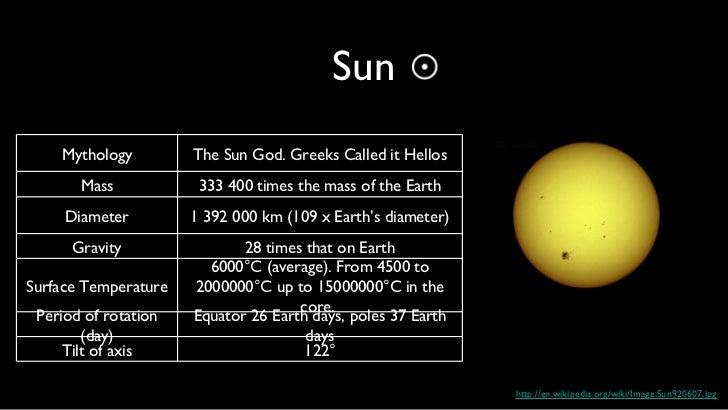 roman and greek solar system - photo #13