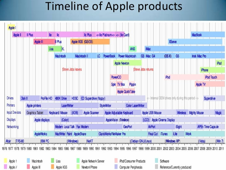 a mobile operating system 6 timeline of apple products