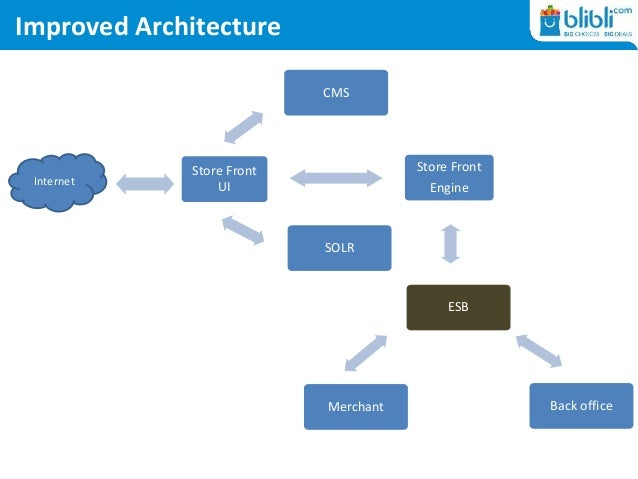 Improved Architecture Store Front Engine Back officeMerchant ESB Store Front UI SOLR CMS Internet