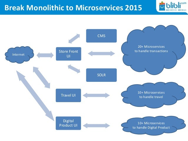 Break Monolithic to Microservices 2015 Store Front UI SOLR CMS Internet 20+ Microservices to handle transactions Travel UI...