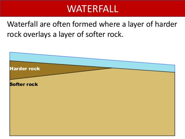 Waterfall are often formed where a layer of harder rock overlays a layer of softer rock. WATERFALL Harder rock Softer rock