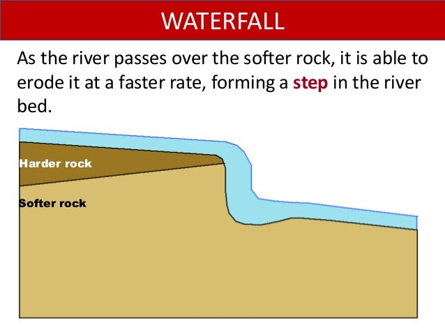 As the river passes over the softer rock, it is able to erode it at a faster rate, forming a step in the river bed. WATERF...