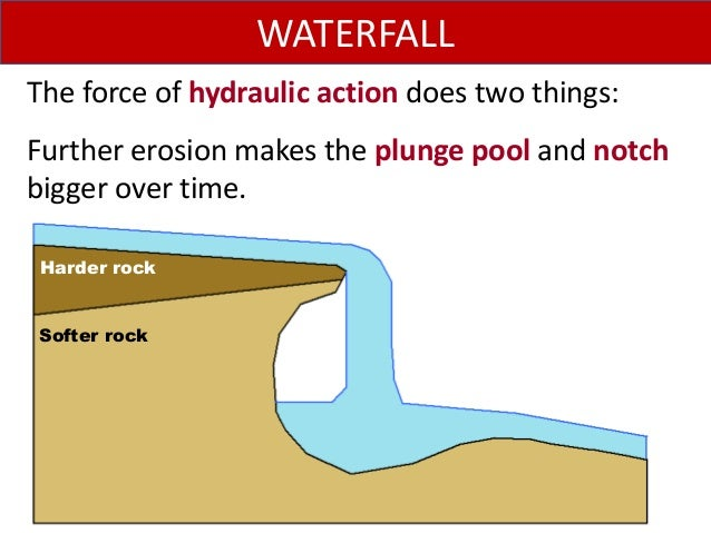 The force of hydraulic action does two things: Further erosion makes the plunge pool and notch bigger over time. WATERFALL...